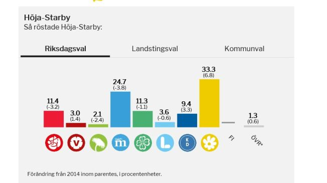 så röstade Höja 2018